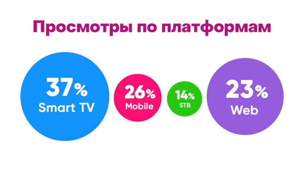 реклама на peers TV платформы