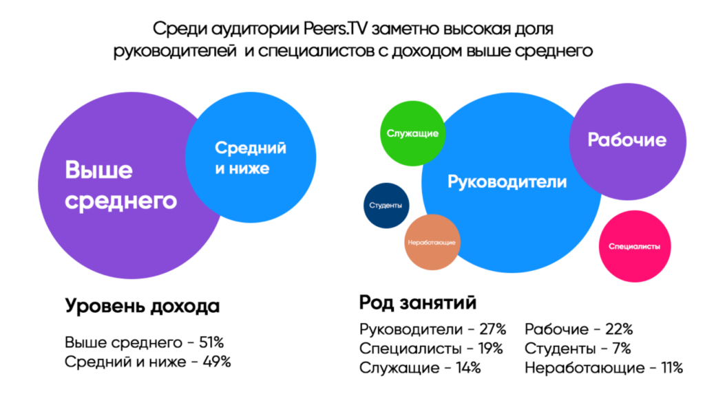 реклама на peers TV доход